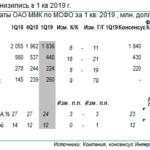 ММК: результаты по МСФО за 1 кв. 2019 г.: Умеренно-негативно