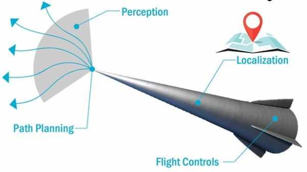 SNL создаст ИИ для координации полетов гиперзвуковых транспортных средств
