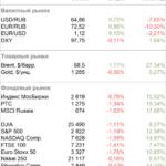 Волатильность на глобальных рынках возрастает