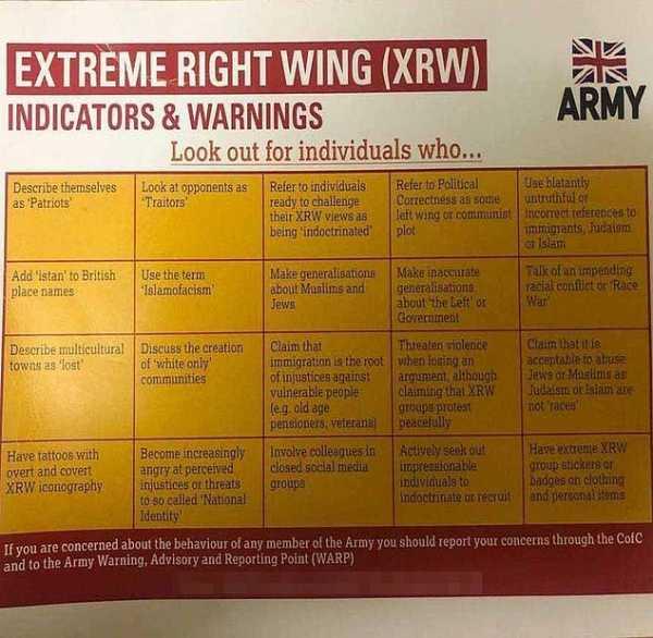 Выявление правых экстремистов в британской армии.