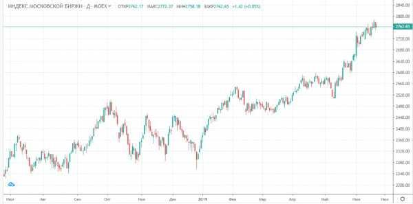 Прогноз фондового рынка на 25 июня 2019 года