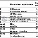 Календарь отчетности американских компаний (15 – 19 июля)